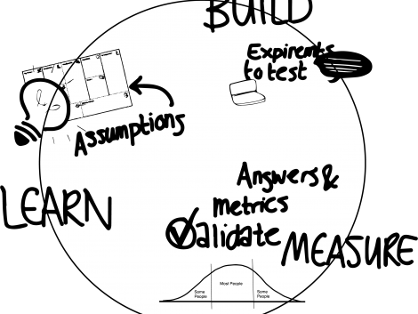 The BUILD MEASURE LEARN loop that stays at the base of the Lean Startup Process.