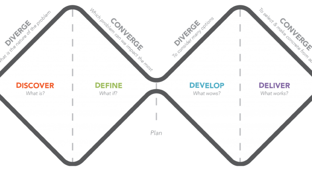 The double diamond of the Design Thinking process, showing how Divergent and Convergent thinking work together.
