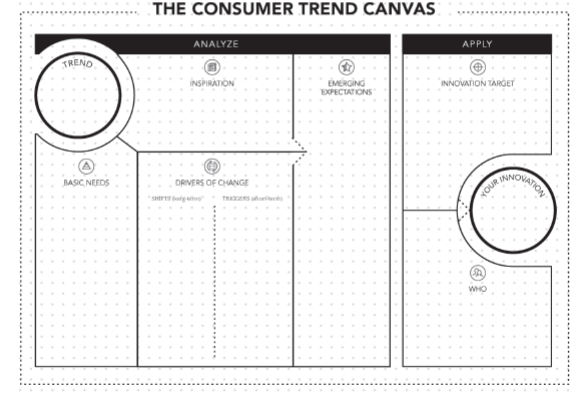 The Consumer Trend Canvas