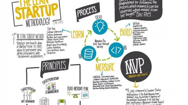 Metodologia Lean Start-up.
