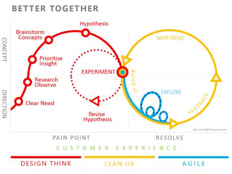 Combinatia dintre metodologiile Lean, Agile si Design Thinking.