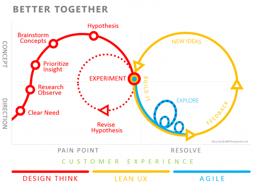 Combinatia dintre metodologiile Lean, Agile si Design Thinking.