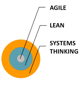 Corelatia dintre metodologiile Agile si Lean in Systems Thinking.