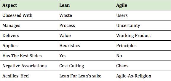 Tabel care explica diferentele dintre metodologiile Lean si Agile.