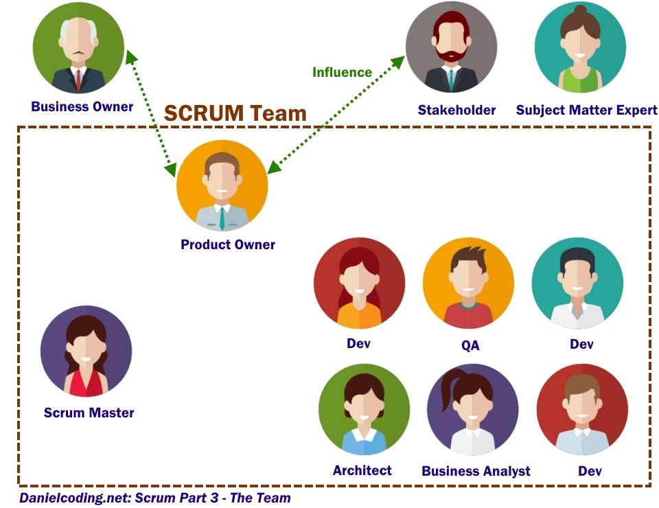 Exemplu echipa SCRUM.
