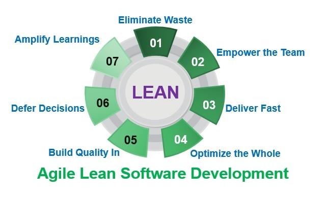 Cele 7 principii ale metodologiei Agile Lean Software Development.