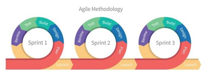 Procesul metodologiei Agile explicat.