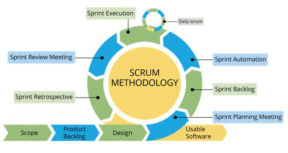 Procesul metodologiei SCRUM Agile explicat.
