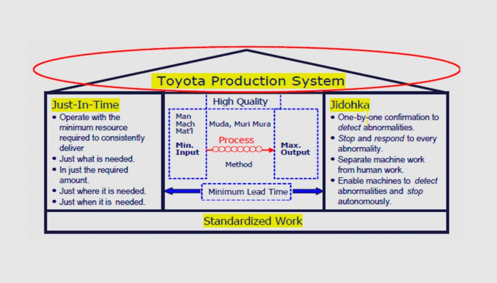 Explanation of the Toyota Production System.