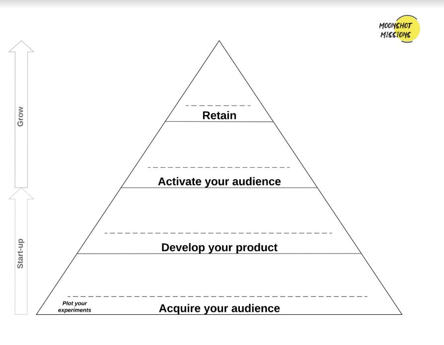 Grow Your Business Pyramid