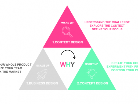 The Dutch Design Thinking Process