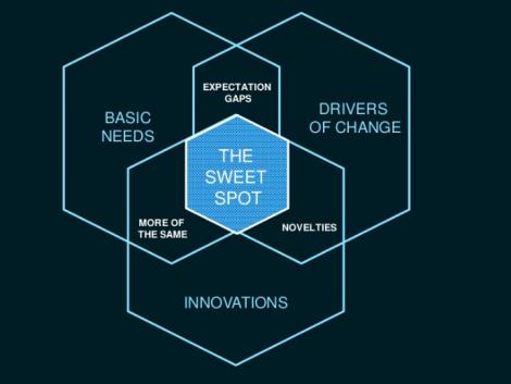 sweet spot of innovation