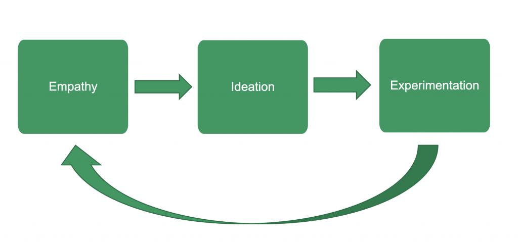 The three pillars of Design Thinking - Empathy, Ideation, Experimentation