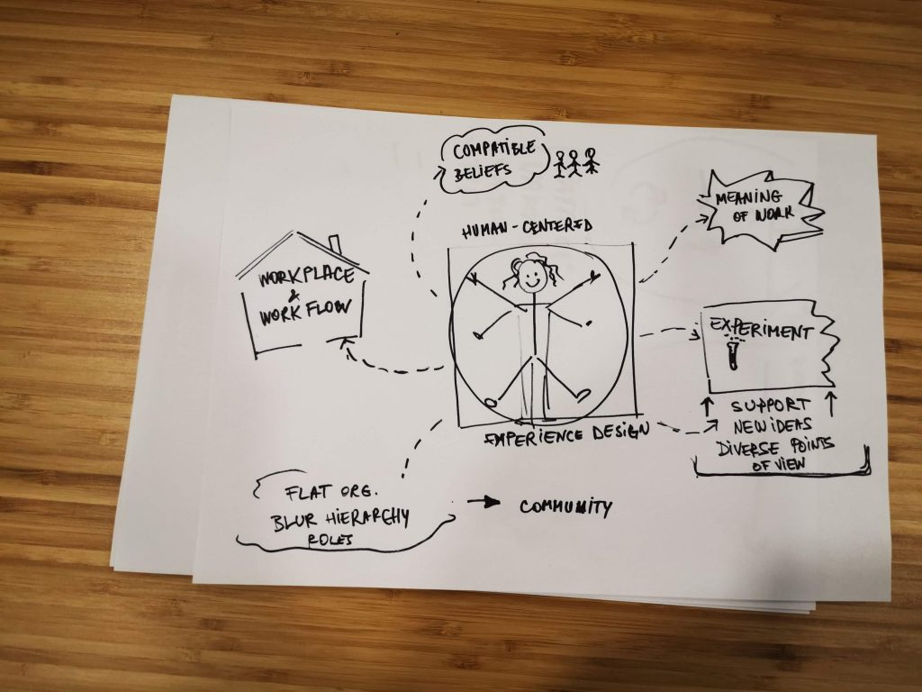 Human Centered Experience Design in Organizational Culture