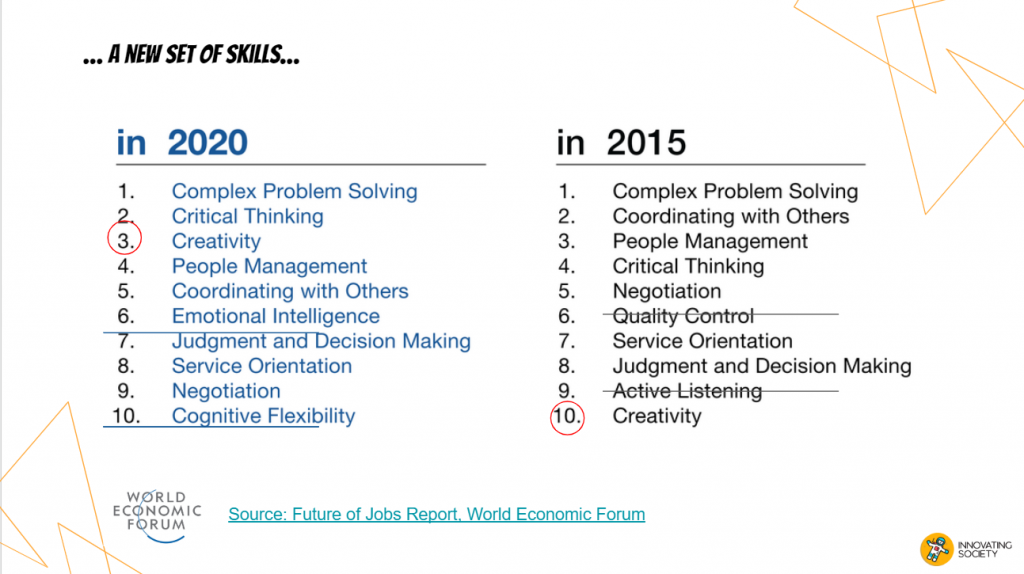 List of the most important work skills in 2020