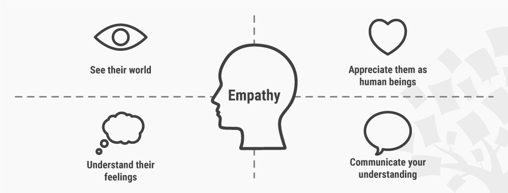 Empathy Map for Design Thinking in MArketing