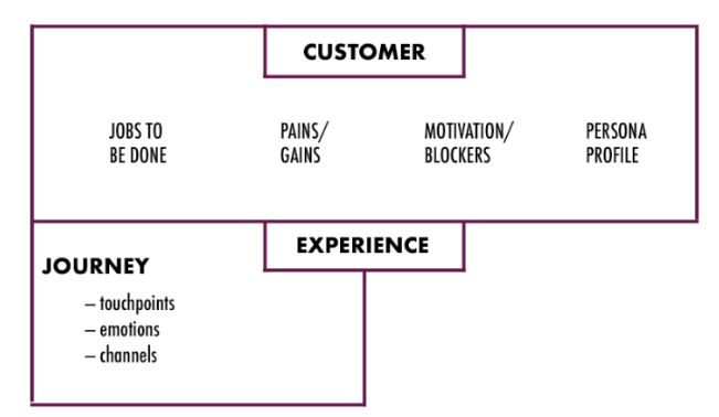 Customer Journey section in Marketing Canvas 2.0